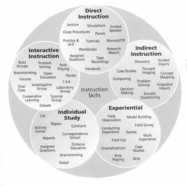 7 Helpful Instructional Strategies