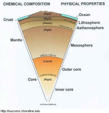The Three Main Layers Of The Earth